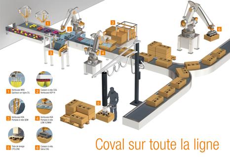 Solutions pour la manipulation par le vide- ligne d'emballage Produits - Conditionnement - Emballage COVAL