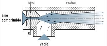 Bombas: Accionamiento directo e Intensificadora - Flow