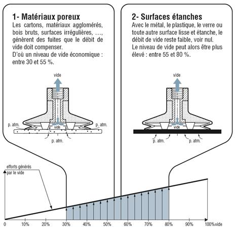 Niveaux de vide et dimensionnement des ventouses