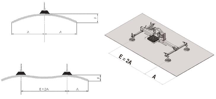 le nombre de ventouses pour un palonnier est à déterminer en fonction du format maximum de la tôle et de son épaisseur mini pour éviter d'avoir une trop grande déformation de la tôle (déflexion)