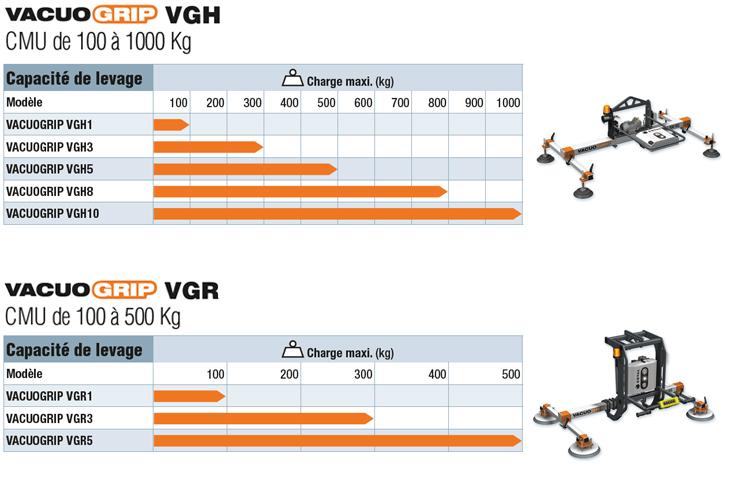 Capacités de levage des palonniers à ventouses VACUOGRIP COVAL, Séries VGH pour la manipulation horizontale de tôles de 100 à 1000 kg ou Série VGR pour le pivotement 90° de panneaux de 100 à 500 kg