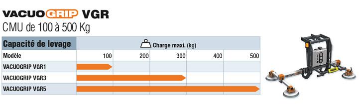 Manutention de tôles ou panneaux et pivotement 90° de 100 à 500 kg. palonniers à ventouses COVAL, VACUOGRIP, Série VGR