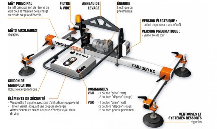 Palonnier à ventouses pour la manipulation à plat pour le métal. Série VACUOGRIP VGH - COVAL