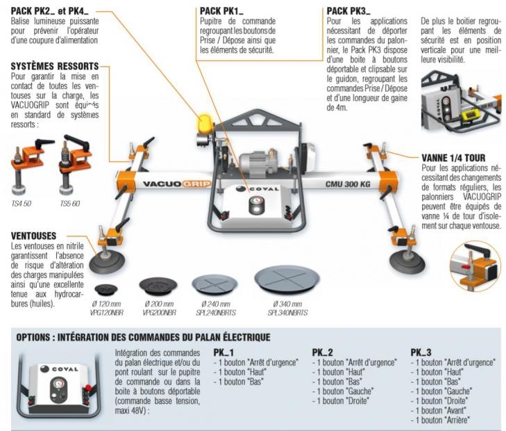 Palonnier à ventouses horizontaux, VACUOGRIP COVAL série VGH. schéma représentant les différentes options d'ergonomie ou de sécurité